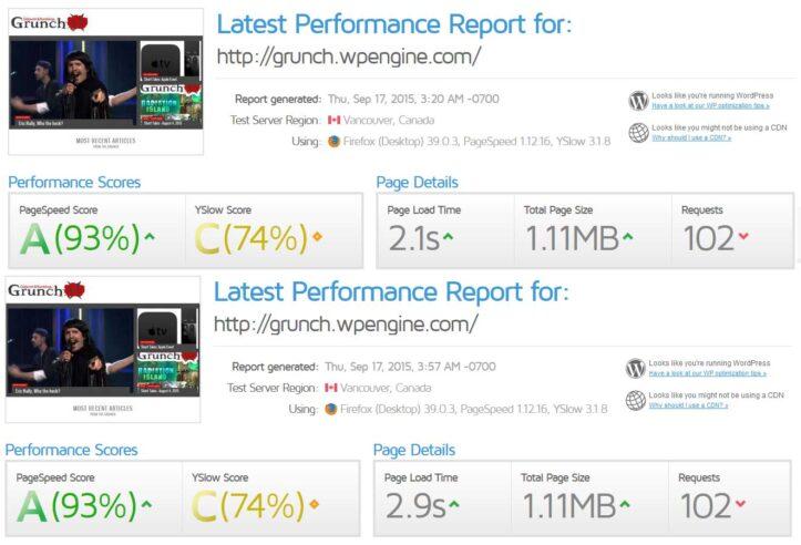 WP Engine Fastest and Slowest scores - GTMetrix